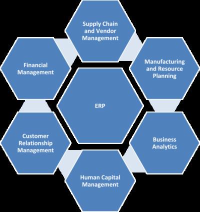 ERP-Chart